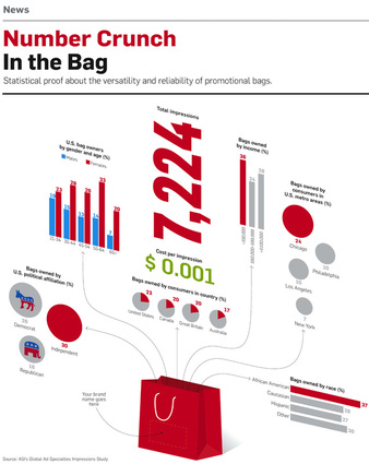number crunch promotional bags